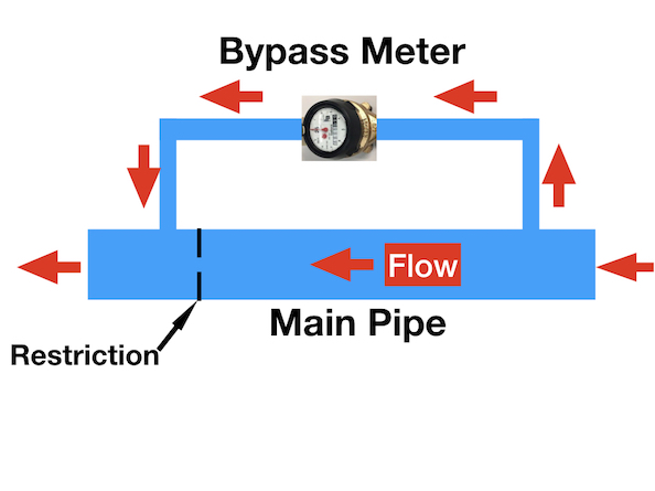 Water Distribution Study Guide - Water and Wastewater Courses